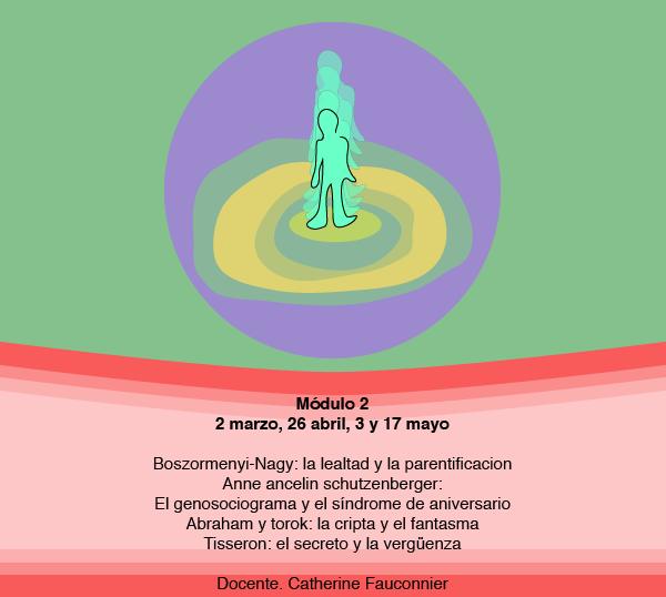 Módulo 2 nivel 2 Psicogenealogía Integrativa
